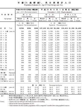 PopulationProjectionH21.jpg